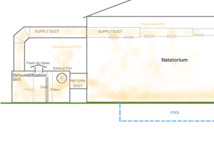 Paddock Evacuator,  diagram2