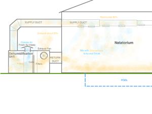 Paddock Evacuator, diagram3