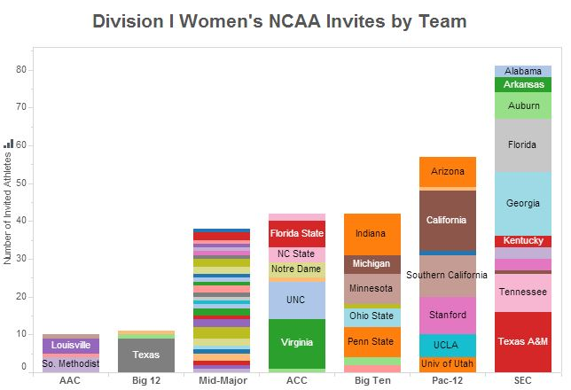 Interactive Graphs: DI Women's NCAA invites by conference