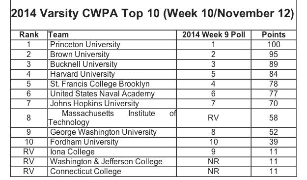 Collegiate Water Polo Association Week 10 Polls, 2014