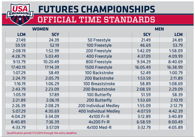 Futures Time Standards