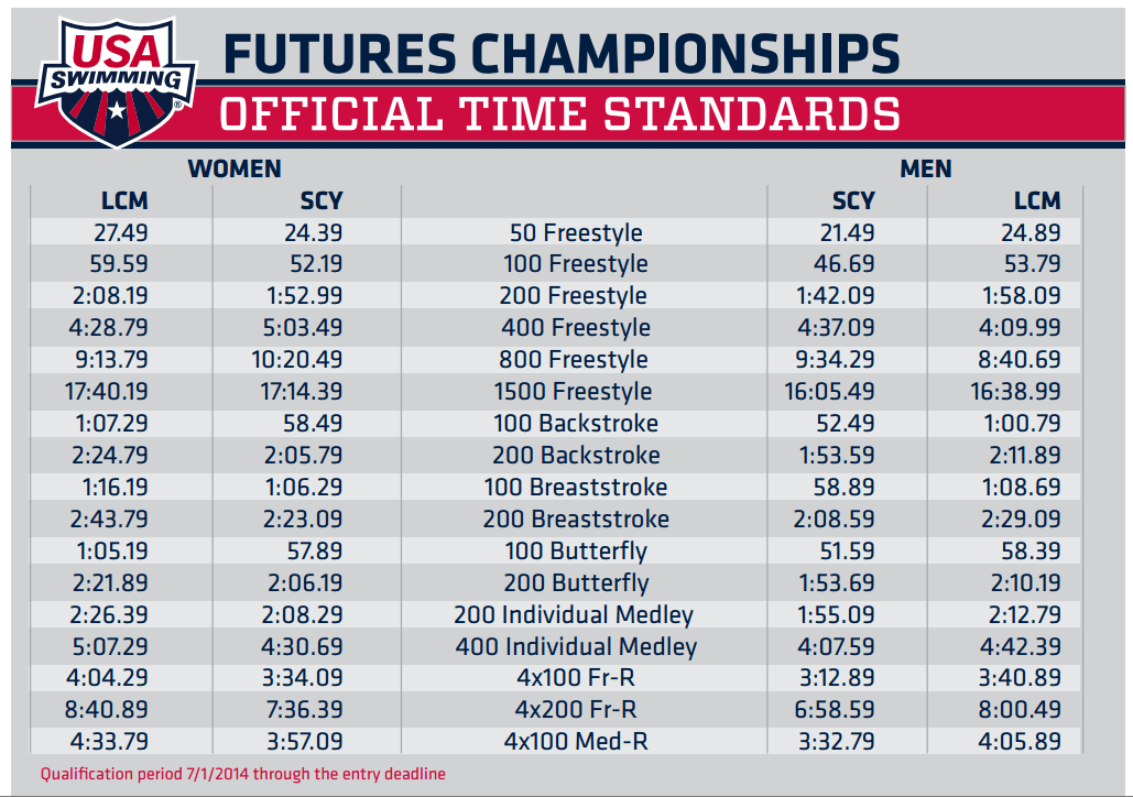 USA Swimming Announces Dates, Locations, Standards for
