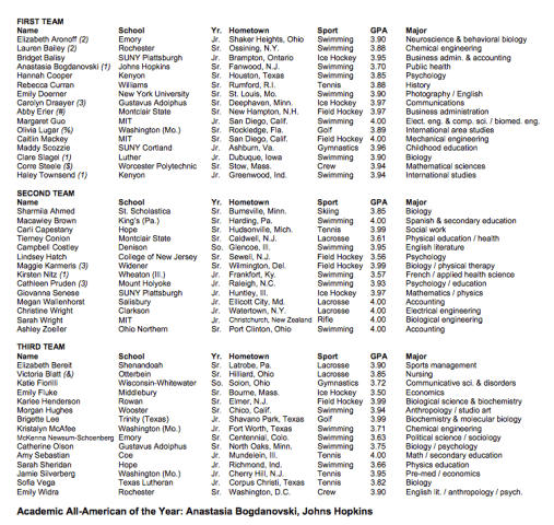 27 Swimmers Named To DIII Academic All-America At Large Team By CoSIDA