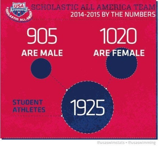 Scholastic All-American Infographic 1