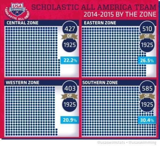 Scholastic All-American Infographic 3