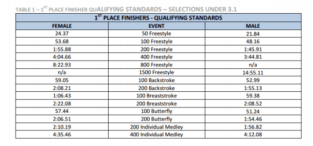 British 2016 Olympic Standards Table 2