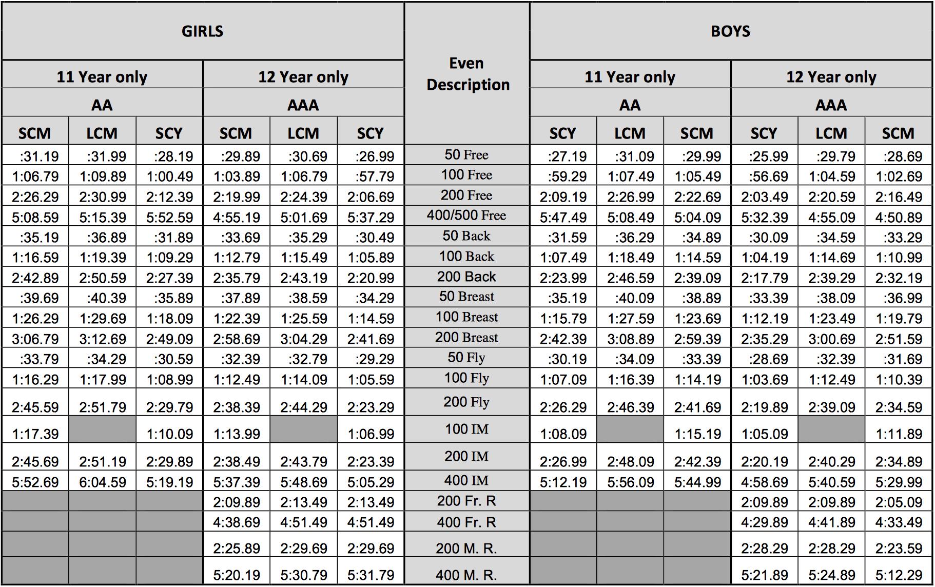 la invitational swim meet 2015 time standards