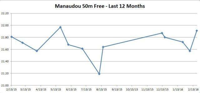Graph Manaudou 50 free L12M