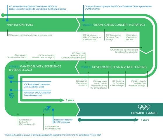 IOC Candidature Process Road Map
