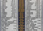 Georgia Tech Pool Record Board