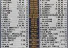 Georgia Tech Pool Record Board