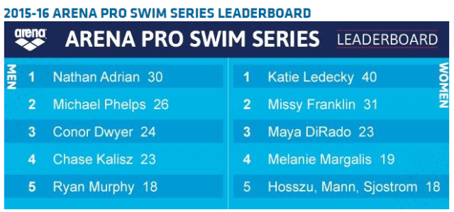 Arena Pro Swim Series Standings