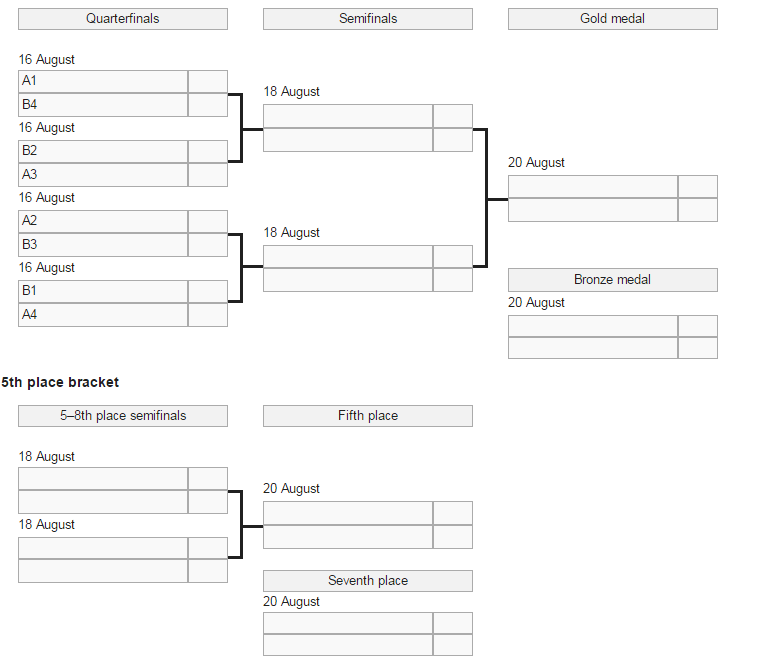 Men's Olympic water polo tournament bracket