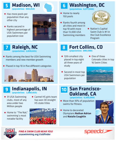 50swimcitiesinfographic16_bottom