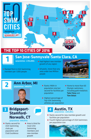 50swimcitiesinfographic16_top