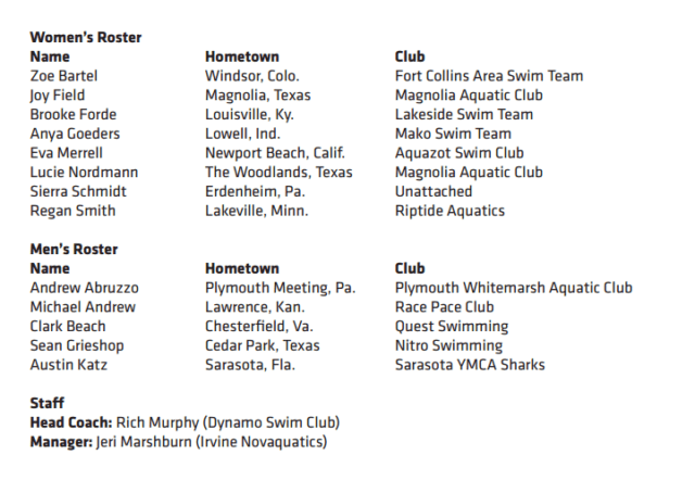 18-and-under-junior-world-cup-roster-2016