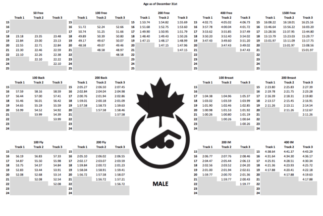 Swimming Canada On track Times Men's 2017-2020