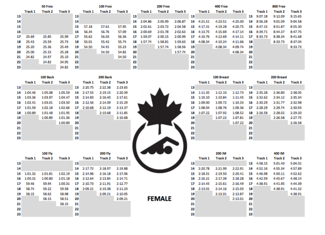 2017-2020 Swimming Canada Women's on track times