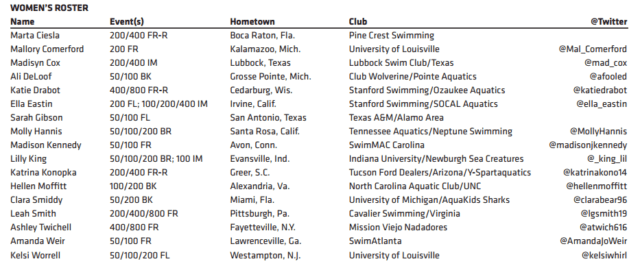 womens-2016-short-course-worlds-roster