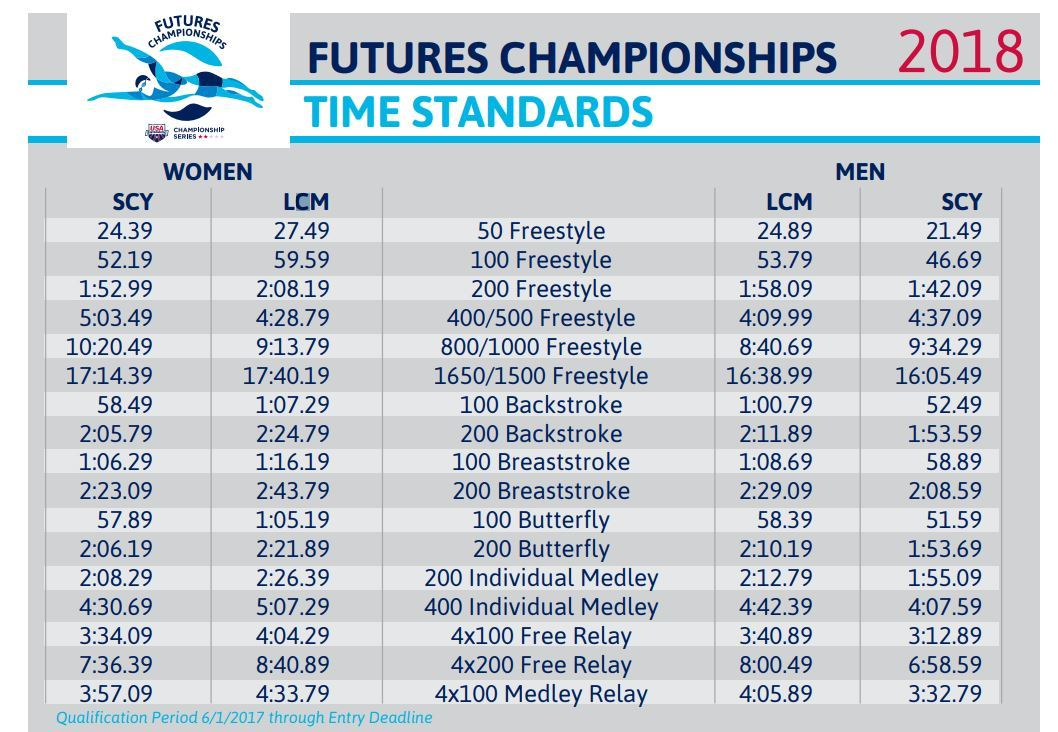 Winter Junior Nationals Swimming Cuts 2020.Time Standards Released For Junior Nats Futures Sectionals