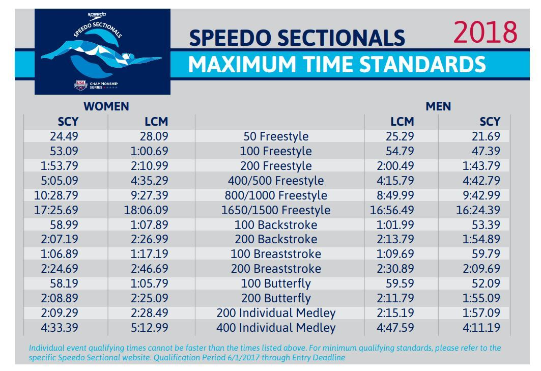 Sectionals Standards (Click Here)  sc 1 st  SwimSwam : usa sectionals - Sectionals, Sofas & Couches