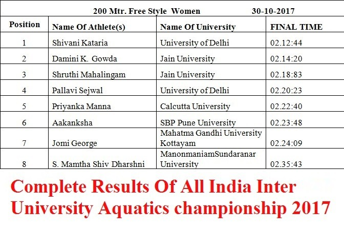 Full Results Of All India Inter University Aquatics championship 2017