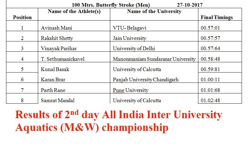 2nd Day Results Of All India Inter University Aquatics Championship
