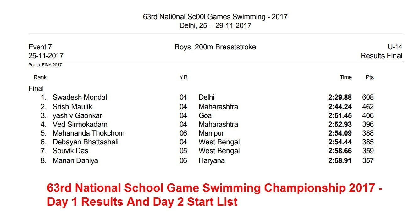 Day 1: 63rd National School Game Swimming Championship 2017 – Hindi