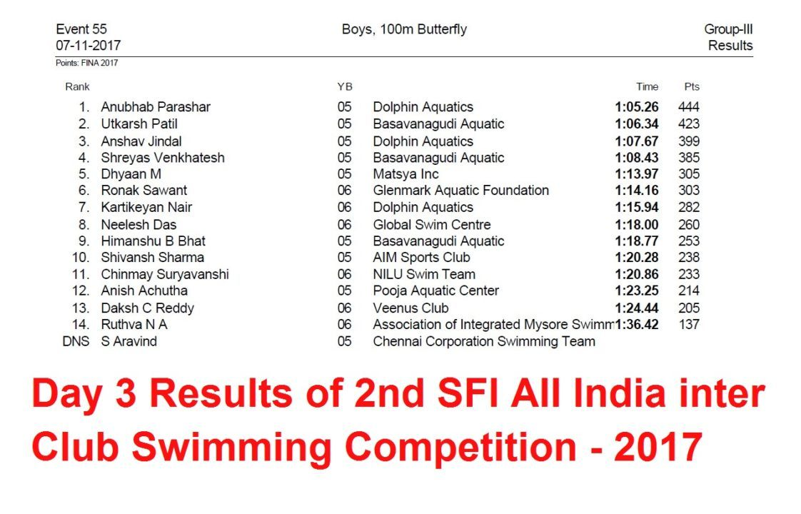 Day 3 Results of 2nd SFI ALL India inter Club Swimming Competition