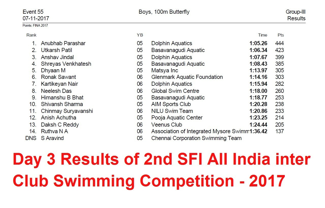 Day 3 Results of 2nd SFI ALL India inter Club Swimming