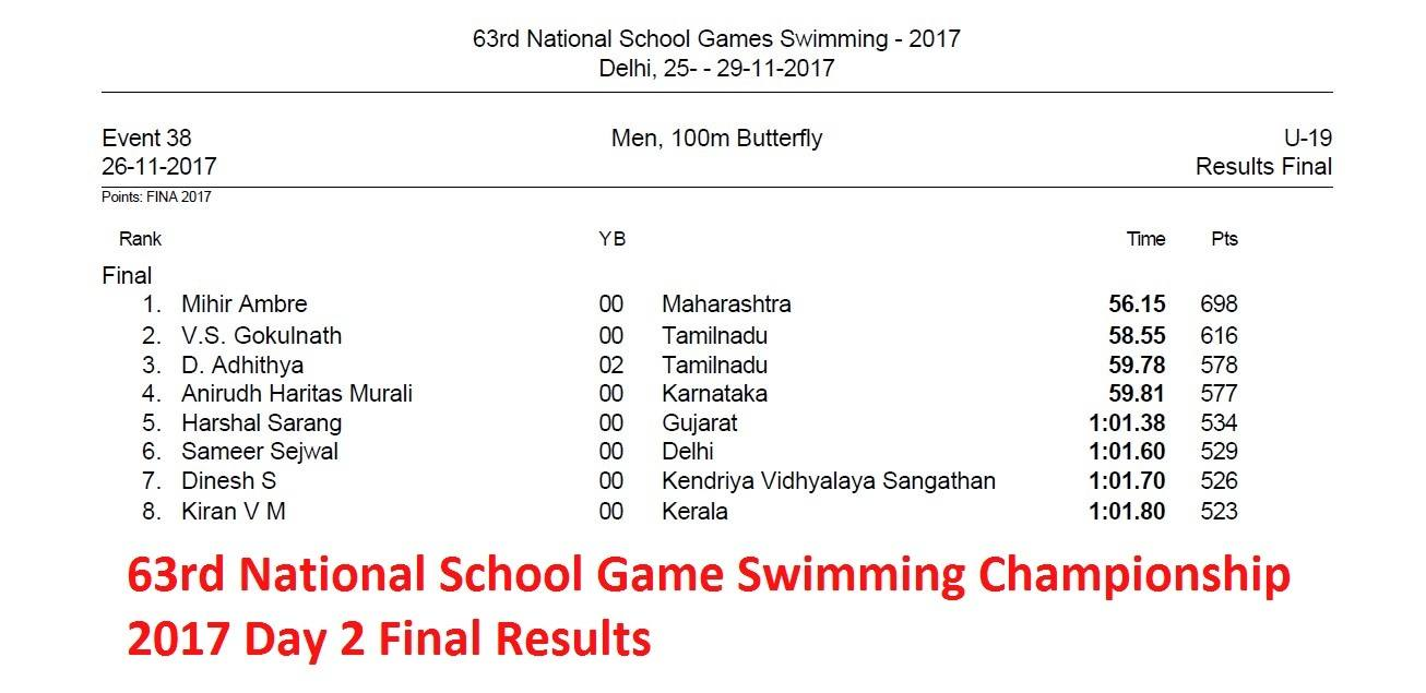 Day 2: 63rd National School Game Swimming Championship 2017 – Hindi