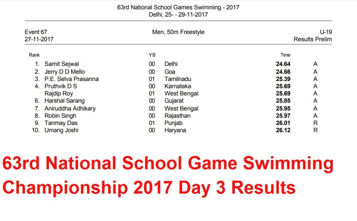 Day 3: 63rd National School Game Swimming Championship 2017 – Hindi