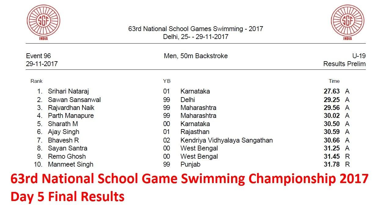 Results Of 63rd National School Game Swimming Championship
