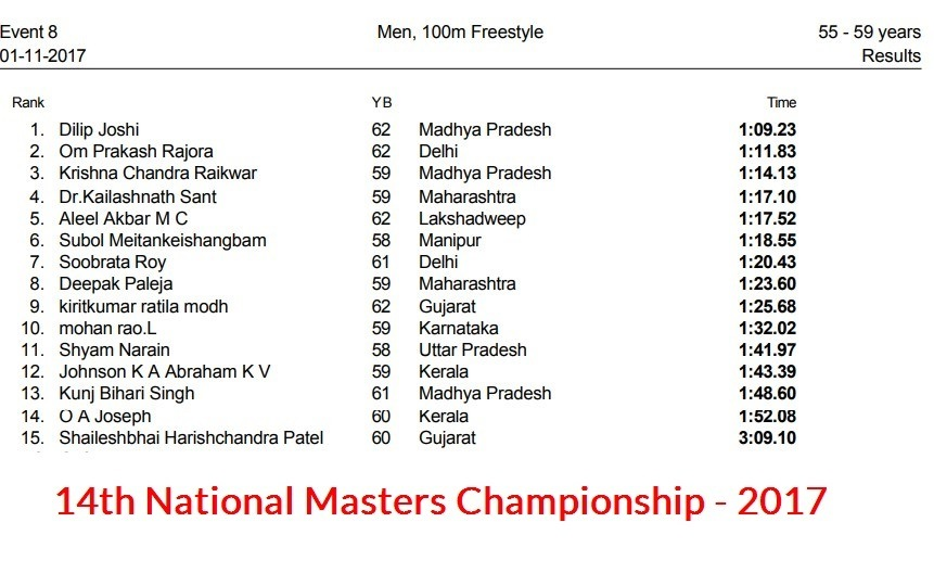 Complete Results of 14th National Masters Championship – 2017