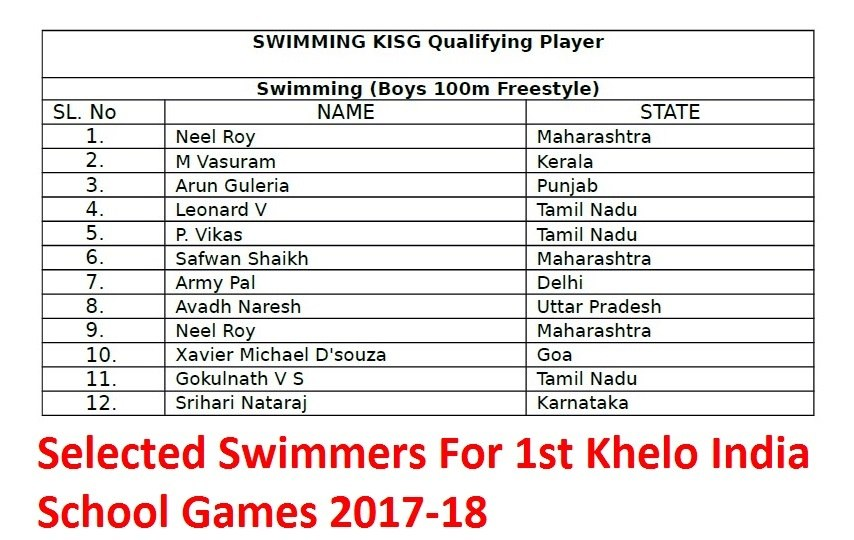 1st Khelo India School Games 2017-18: Selected Swimmers