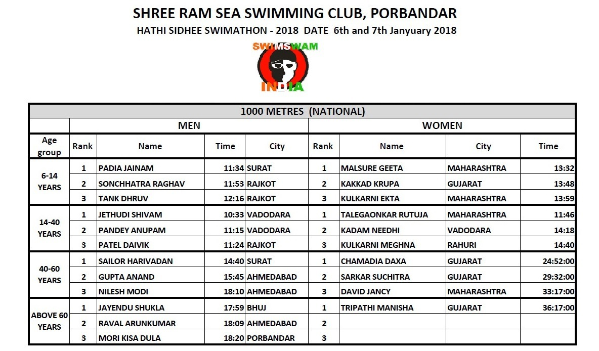 Results Of National Sea Swimming Competition 2018, Porbandar – Hindi