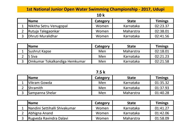 Results: 1st National Junior Open Water Swimming Championship (Hindi)