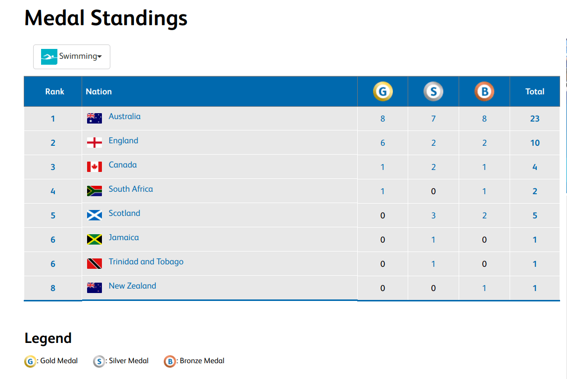 2018 c 39 wealth games australia takes charge of medal table for 10 in 1 games table australia