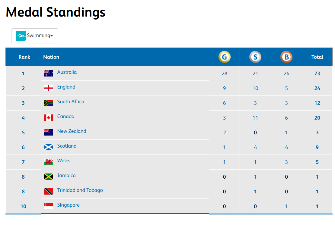 Commonwealth Games 2020 Medal Table.2018 C Wealth Games Australians Own The Medal Table