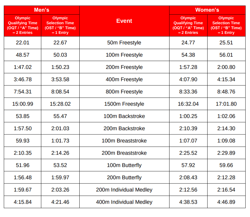 Theyre Here Initial Fina Qualification Times For The 2020 Olympics