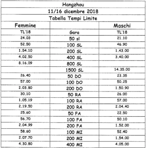 Italy time table 2018 Short Course Championship