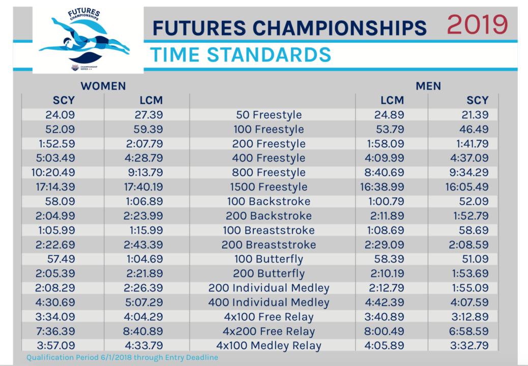 Winter Junior Nationals Swimming Cuts 2020.Punahou Aquatics Standards