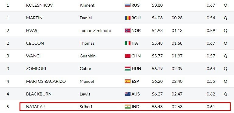 Youth Olympic Games: Srihari Nataraj Ki 100m Backstroke Performance