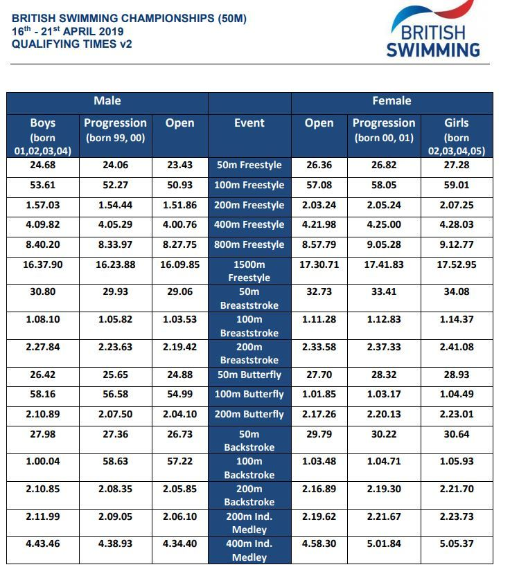 British Swimming Adds 'Progression' Time Cuts For 2019 Nationals