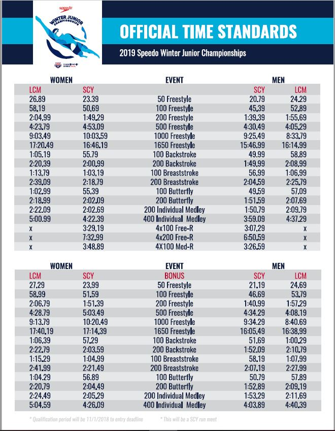 Winter Junior Nationals Swimming Cuts 2020.Usa Swimming Releases Individual Time Standards For 2019