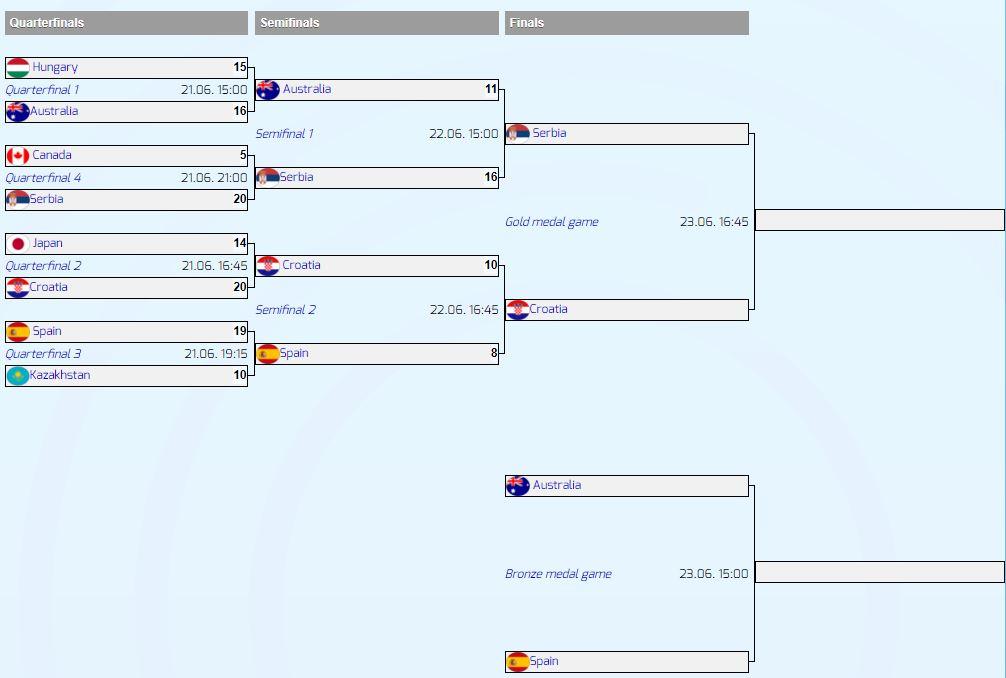 Serbia, Croatia to Meet in WP World League Super Final Title