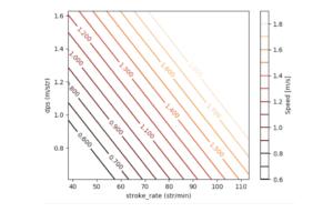 Women's SCM Contour graph