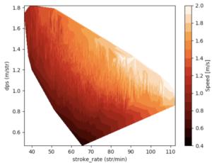 Mens SR v Speed 2D plot