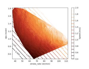 Men's 25m pool speed contour graph
