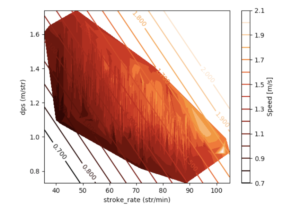 Men's 25y pool speed contour graph